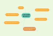 Mind map: CONSUMER BEHAVIOR