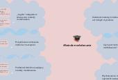 Mind map: Metoda modelowania