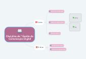 """Mind map: Disciplina de """"Gestão da Comunicação Digital"""