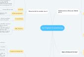 Mind map: De Digitale Samenleving
