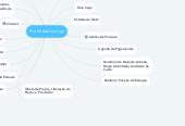 Mind map: Pré Virada de Loja