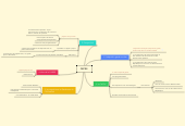Mind map: OEPRE
