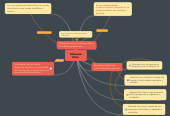 Mind map: Software Libre.