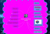 Mind map: sistemas operativos y android