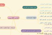Mind map: التعليم الالكتروني