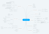 Mind map: CONFERENCE BREAKOUT SESSION AUDIO VISUAL