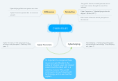 Mind map: CYBER ISSUES
