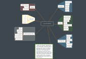 Mind map: my animations