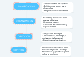 Mind map: PLANIFICACION