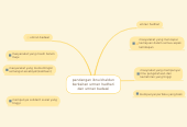 Mind map: pandangan ibnu khaldun berkaitan umran hadhari dan umran badawi
