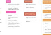 Mind map: Tratamiento de los trastornos del espectro autista (Paola Rangel)