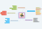Mind map: Казки