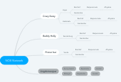 Mind map: NOX Network