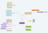 Mind map: Diseño de materiales educativos multimedia