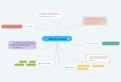 Mind map: Materiales multimedia