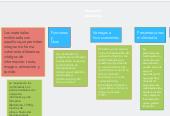 Mind map: Materiales multimedia