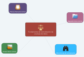 Mind map: Fundamentos de normalización de una base de datos