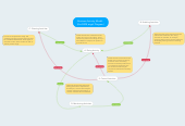 Mind map: Business Activity Model - (the BAM angel Diagram)