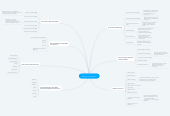 Mind map: Electronic commerce