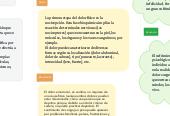 Mind map: Mapa mental conceptos tercer parcial