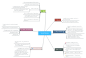 Mind map: Social Stories