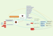 Mind map: Développement personnel