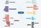 Mind map: Communication in  21st Centrury