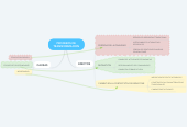 Mind map: PROCESOS DE TRANSFORMACION