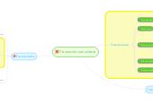 Mind map: Planeación comunitaria