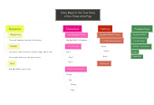 Mind map: Story Map for the True Story of the Three Little Pigs