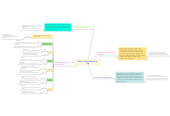 Mind map: Verbs + the to-infinitive or -ing