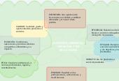 Mind map: AUDITORÍA GERENCIAL OPERATIVA Y DE RESULTADOS