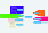 Mind map: Final Project Ideas and Plans
