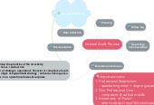 Mind map: Internal Audit Process