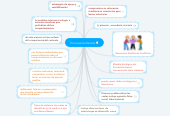Mind map: Convivencia Escolar