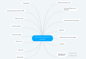 Mind map: Historia del archivismo en Colombia