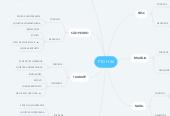 Mind map: FTD H-36
