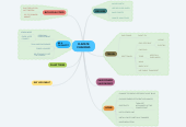 Mind map: CLIMATE CHANGES