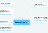Mind map: Ленивый коучинговый   бизнес под ключ 3.0  http://kbpk3.magsales.ru