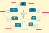 Mind map: DATA Life Cycle