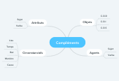 Mind map: Compléments