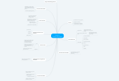 Mind map: Chapter 4: Process and Threads
