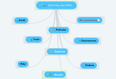 Mind map: Earth Day April 22th