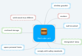 Mind map: Bed side unit