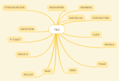 Mind map: TEA