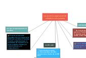 Mind map: causa de la separacion de colombia con panama