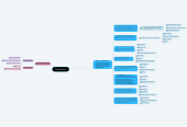 Mind map: Типы власти