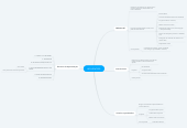 Mind map: INFLUENCERS