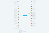 Mind map: Comparing Authoring Systems