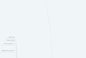 Mind map: SWEBOK - IEEE